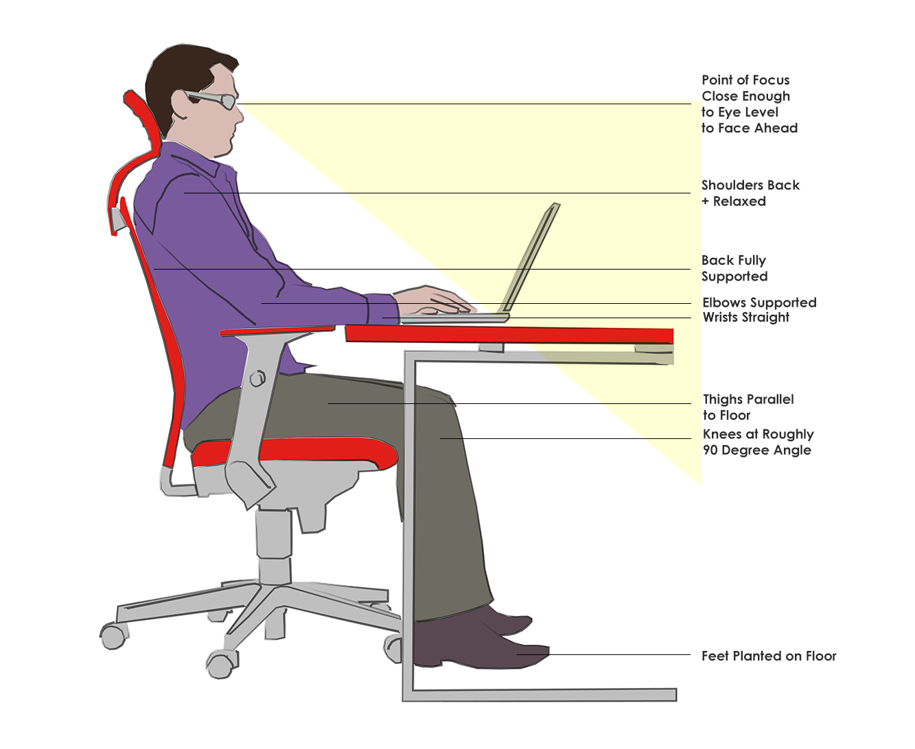 Example of Good Ergonomic Positioning